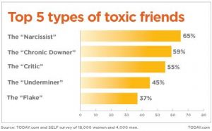 Toxic-friends-results2.grid-6x2